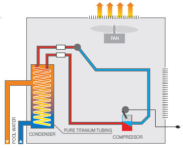 Oasis Pool Heat Pump How it works